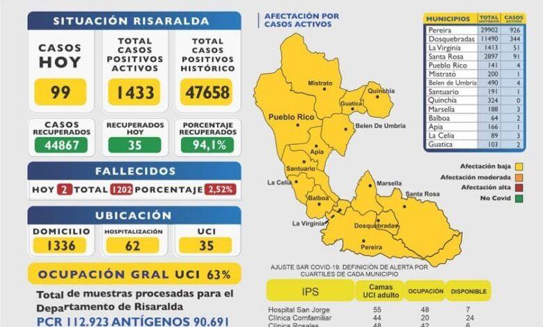 En Risaralda, tercer pico de la Pandemia sería para finales de abril